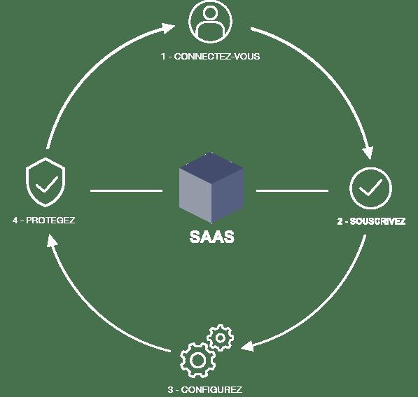 deploiement logiciel v6protect cloud native