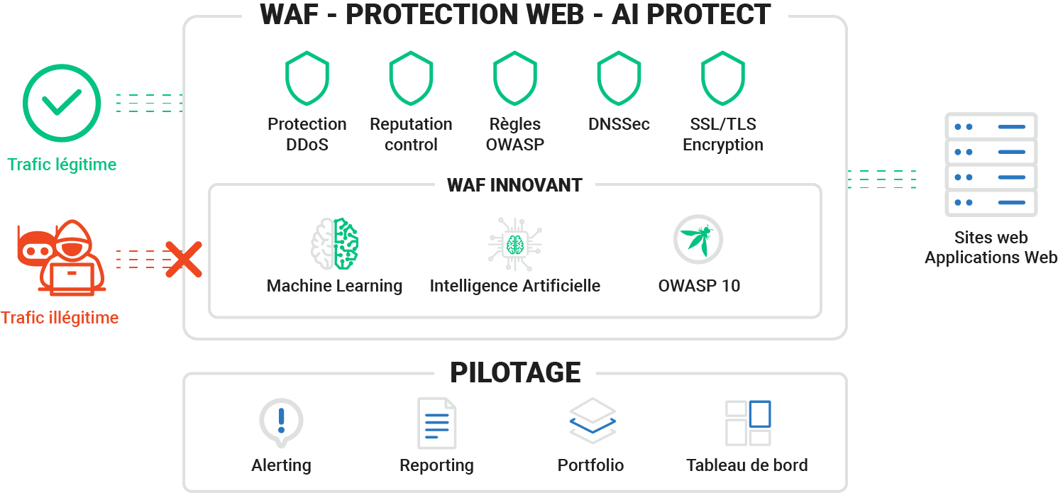 waf protection web ai protect