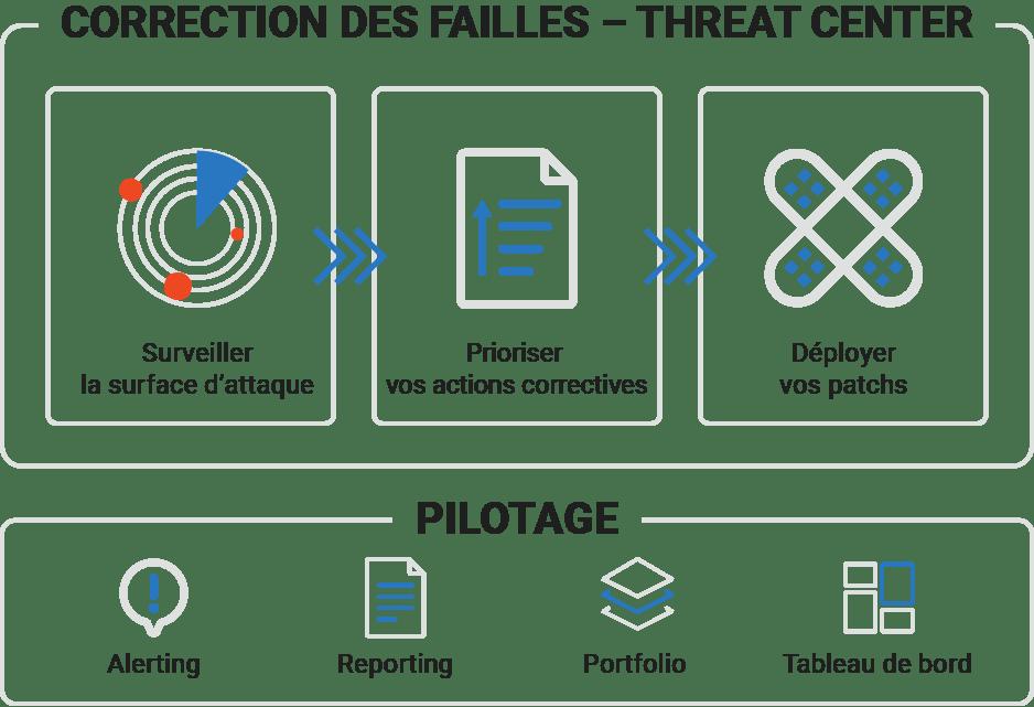 correction faille securite site