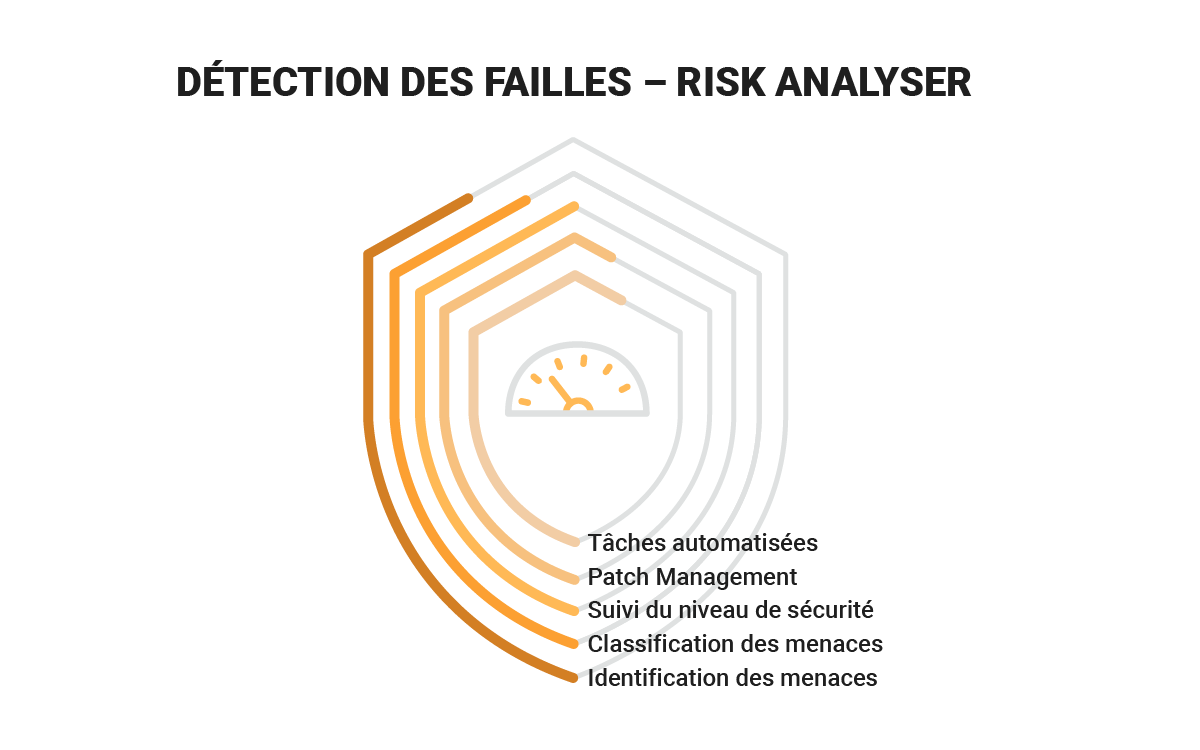 gestion des risques v6protect