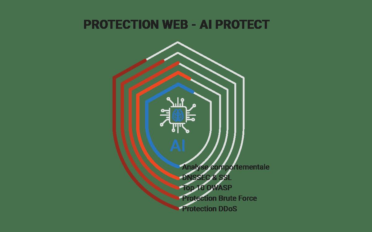 protection securite web pilotage
